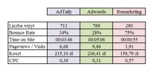 adtaily-statystyki