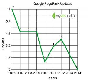 is-page-rank-dead-mysiteauditor