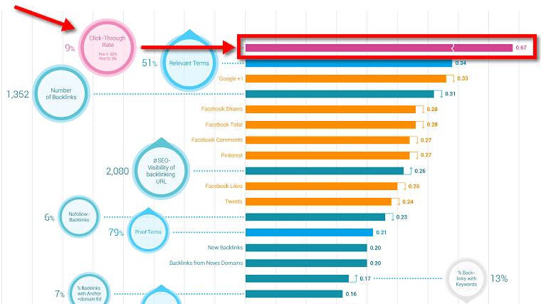 SearchMetrics-ranking-factors-2014 img 2
