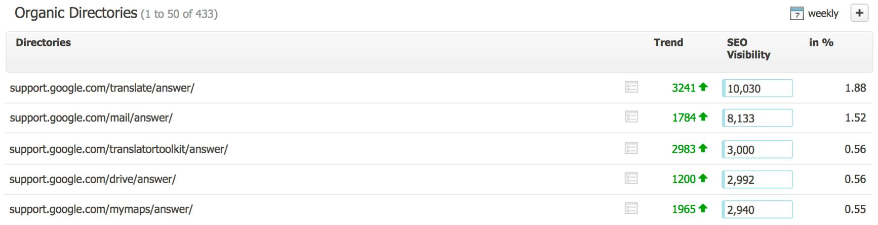 google com support searchmetrics widocznosc katalogow