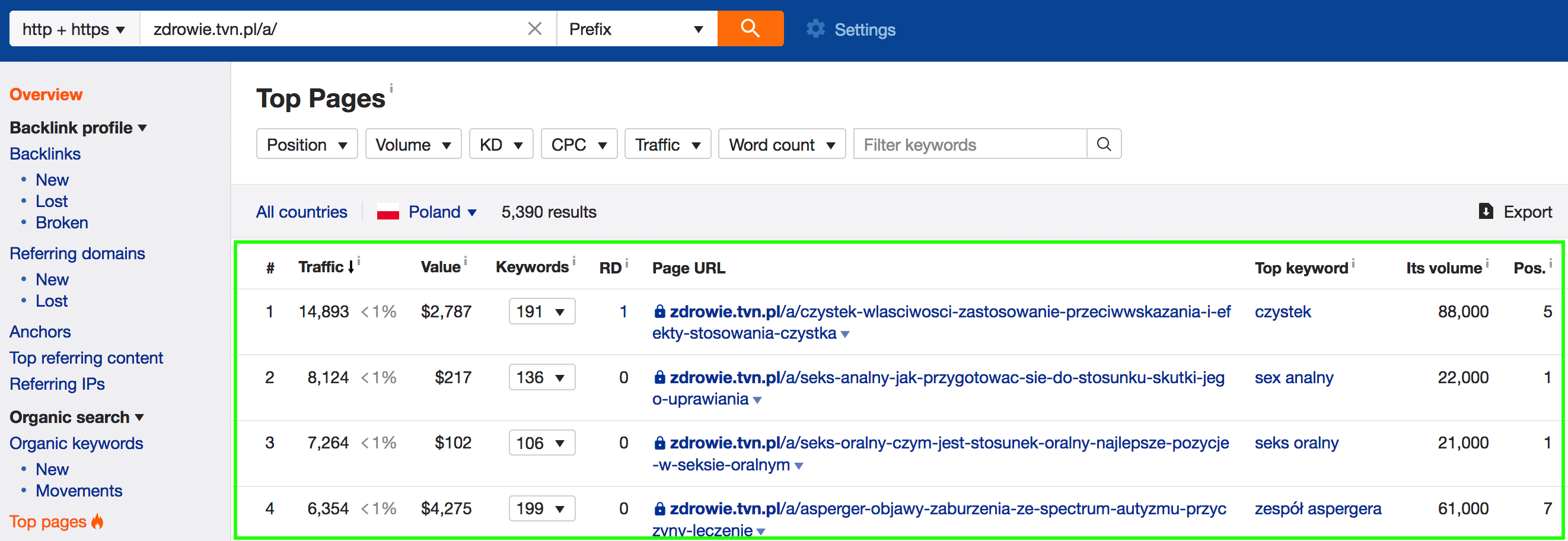 zdrowie tvn pl ahrefs top pages