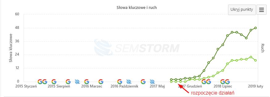 Semstorm info